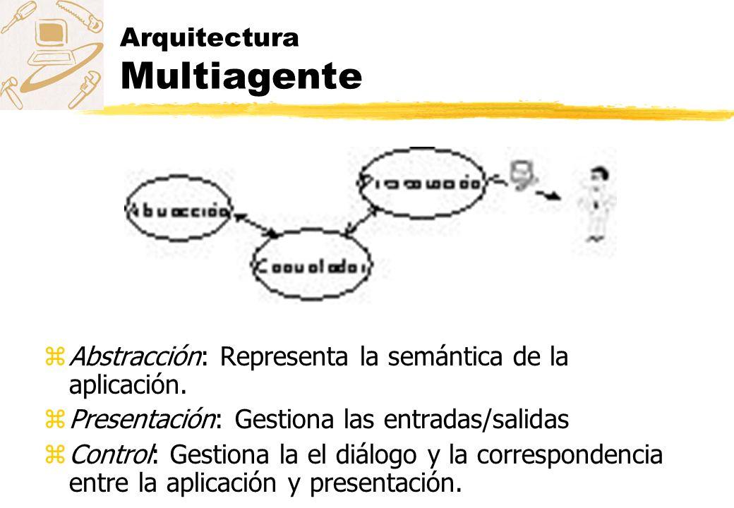 Arquitectura Multiagente zAbstracción: Representa la semántica de la aplicación. zPresentación: Gestiona las entradas/salidas zControl: Gestiona la el