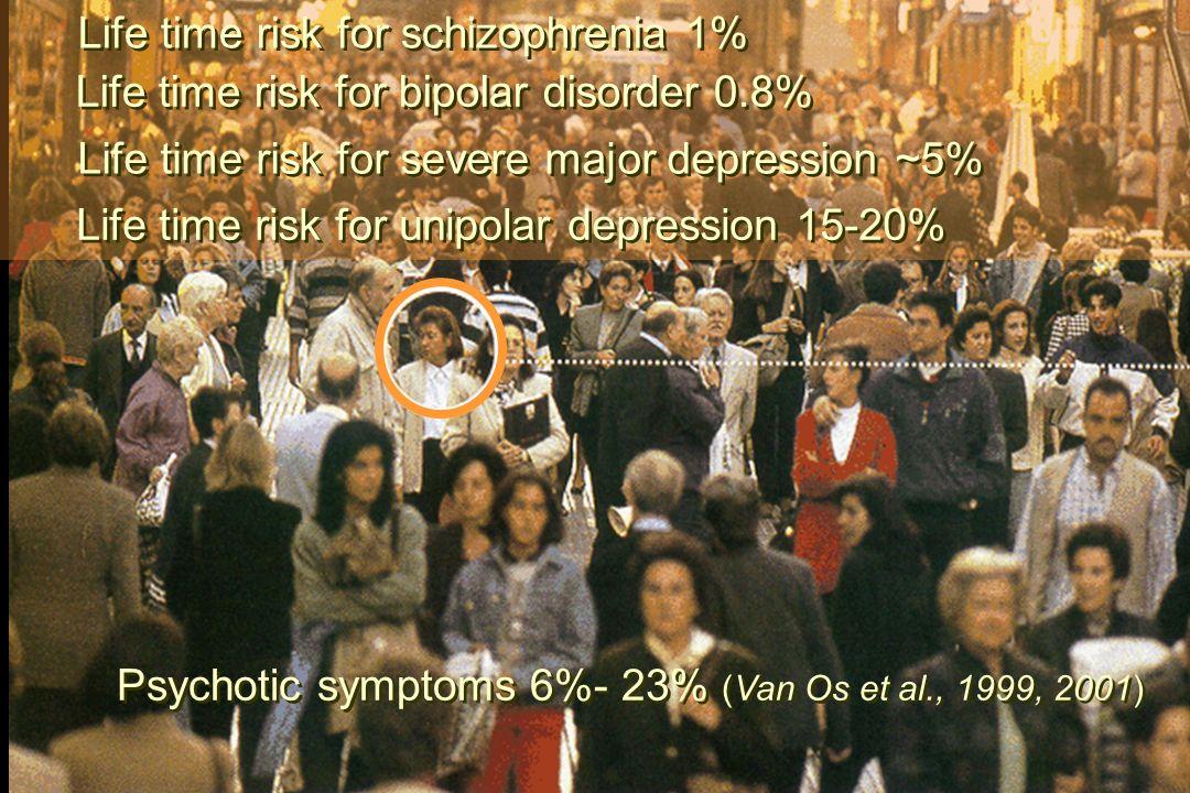 Psychotic symptoms 6%- 23% (Van Os et al., 1999, 2001) Life time risk for schizophrenia 1% Life time risk for bipolar disorder 0.8% Life time risk for