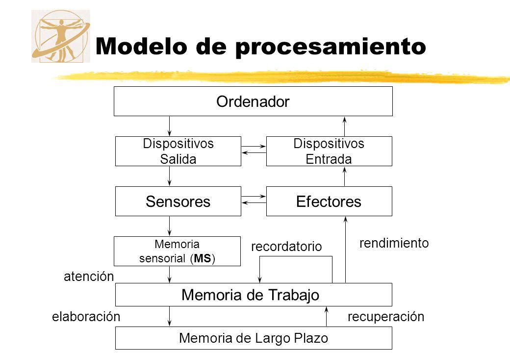 Modelo de memoria Memoria de trabajo zLa limitación de la memoria de trabajo afecta a la ejecución de varias tareas simultáneas, un aspecto crucial en IPO zExperimento: se demanda una tarea principal y otra secundaria y se ve si ésta afecta a la primera zResultados: yEl rendimiento empeora cuando ambas tareas requieren la participación de un mismo almacén secundario xEj.: repetir una serie de palabras y recordar una lista de dígitos yEl rendimiento se mantiene cuando las tareas se llevan a cabo en dos almacenes distintos: xEj.: repetir una serie de palabras y recordar una secuencia de movimientos
