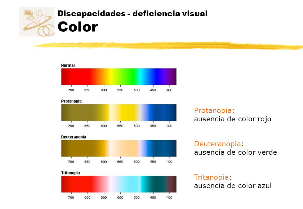 Discapacidades - deficiencia visual Color Protanopia: ausencia de color rojo Deuteranopia: ausencia de color verde Tritanopia: ausencia de color azul