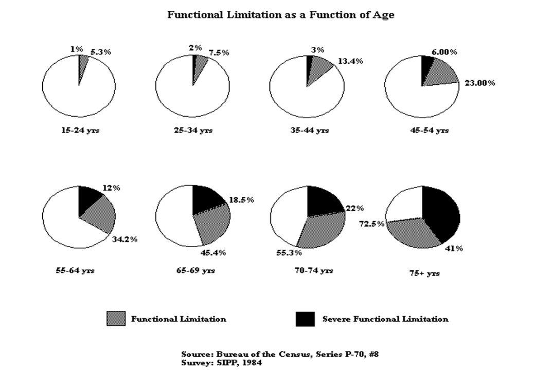 Discapacidades - deficiencia visual Color TodosSin azul Sin rojoSin verde z Este problema afecta más a los hombres (8%) que a las mujeres (0,5%) ya que está relacionado con el cromosoma X z La falta de percepción del azul es el problema más grave pero el menos común