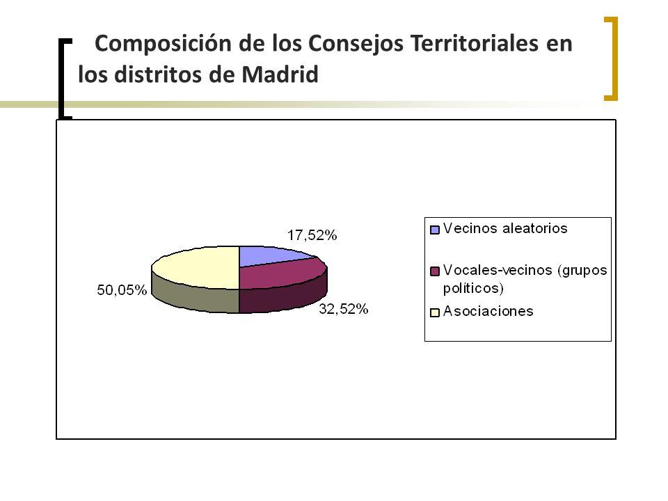 Composición de los Consejos Territoriales en los distritos de Madrid