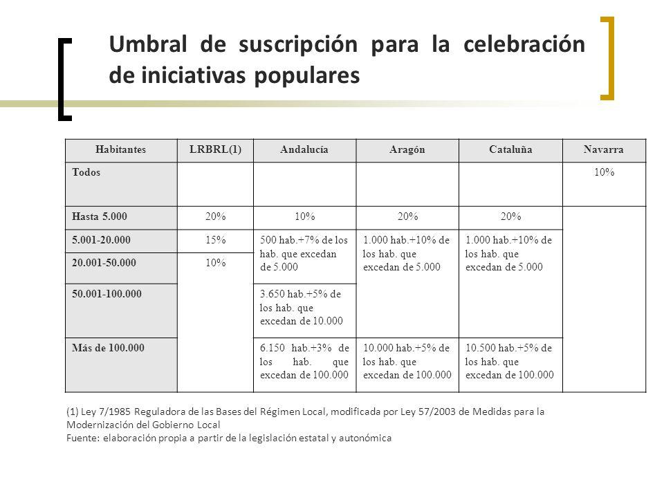 Umbral de suscripción para la celebración de iniciativas populares HabitantesLRBRL(1)AndalucíaAragónCataluñaNavarra Todos10% Hasta 5.00020%10%20% 5.001-20.00015%500 hab.+7% de los hab.