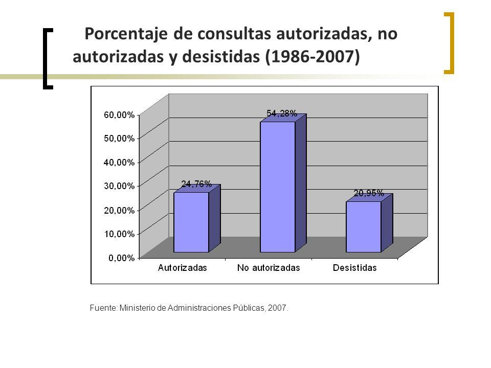 Porcentaje de consultas autorizadas, no autorizadas y desistidas (1986-2007) Fuente: Ministerio de Administraciones Públicas, 2007.