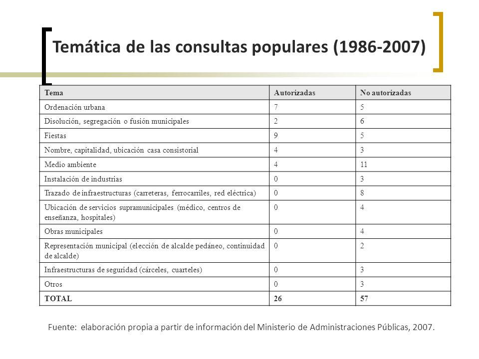 Participación ciudadana en la ciudad de Madrid Fuente: elaboración propia a partir de datos del Ayuntamiento de Madrid