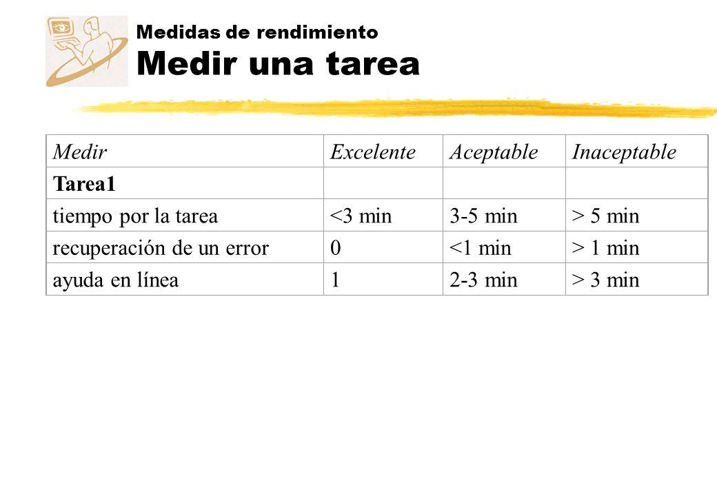 Medidas de rendimiento Medir una tarea MedirExcelenteAceptableInaceptable Tarea1 tiempo por la tarea<3 min3-5 min> 5 min recuperación de un error0<1 m