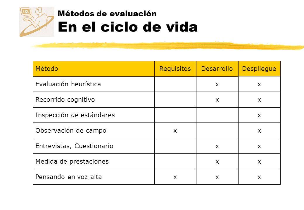 Métodos de evaluación En el ciclo de vida MétodoRequisitosDesarrollo Despliegue Evaluación heurísticax x Recorrido cognitivox x Inspección de estándar
