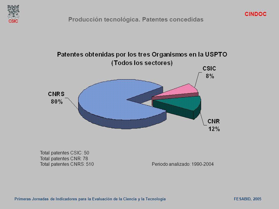 Primeras Jornadas de Indicadores para la Evaluación de la Ciencia y la Tecnología FESABID, 2005 CINDOC Producción tecnológica. Patentes concedidas Tot