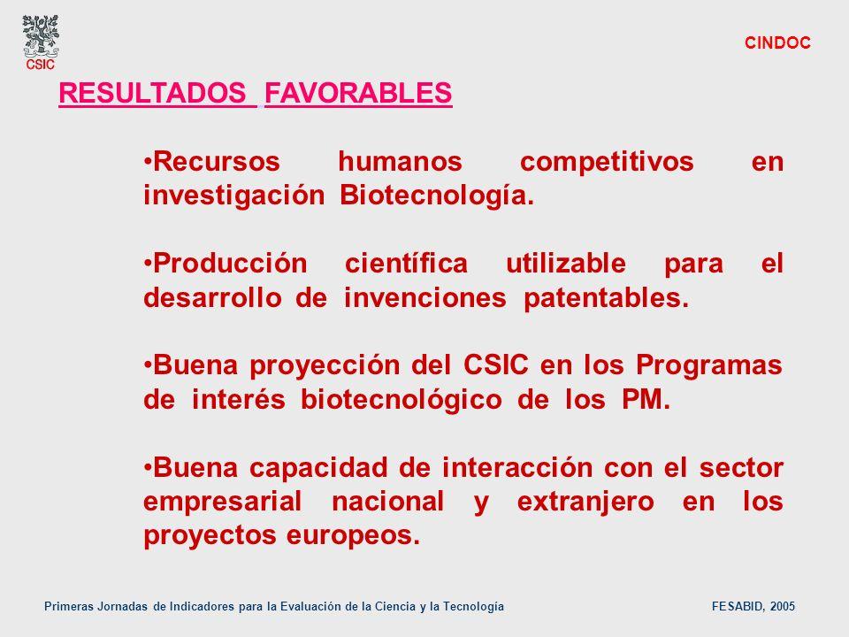 Primeras Jornadas de Indicadores para la Evaluación de la Ciencia y la Tecnología FESABID, 2005 CINDOC RESULTADOS FAVORABLES Recursos humanos competit