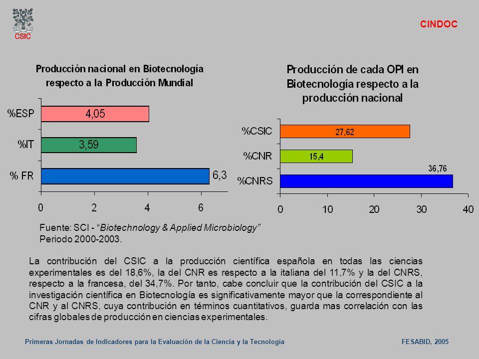 Primeras Jornadas de Indicadores para la Evaluación de la Ciencia y la Tecnología FESABID, 2005 CINDOC Fuente: SCI - Biotechnology & Applied Microbiol