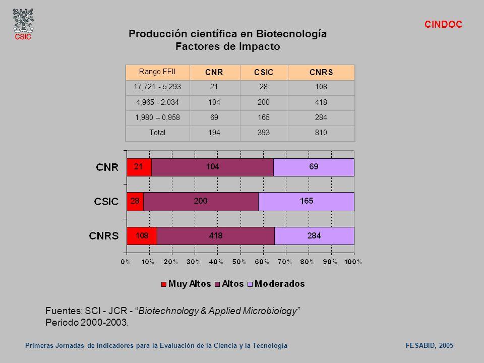 Primeras Jornadas de Indicadores para la Evaluación de la Ciencia y la Tecnología FESABID, 2005 CINDOC Fuentes: SCI - JCR - Biotechnology & Applied Mi