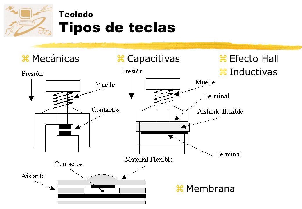 Teclado Tipos de teclas zMembrana zCapacitivaszMecánicaszEfecto Hall zInductivas