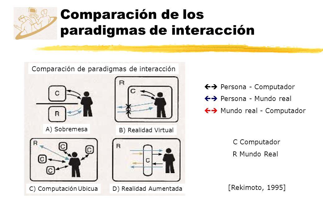 Comparación de los paradigmas de interacción [Rekimoto, 1995] A) Sobremesa D) Realidad AumentadaC) Computación Ubicua B) Realidad Virtual C Computador