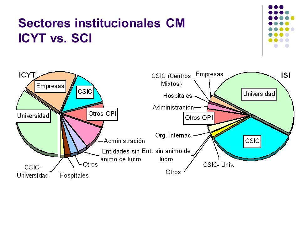 Sectores institucionales CM ICYT vs. SCI