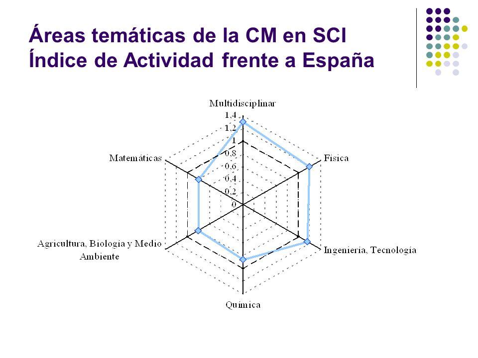 Áreas temáticas de la CM en SCI Índice de Actividad frente a España