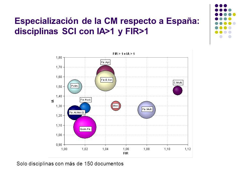 Especialización de la CM respecto a España: disciplinas SCI con IA>1 y FIR>1 Solo disciplinas con más de 150 documentos