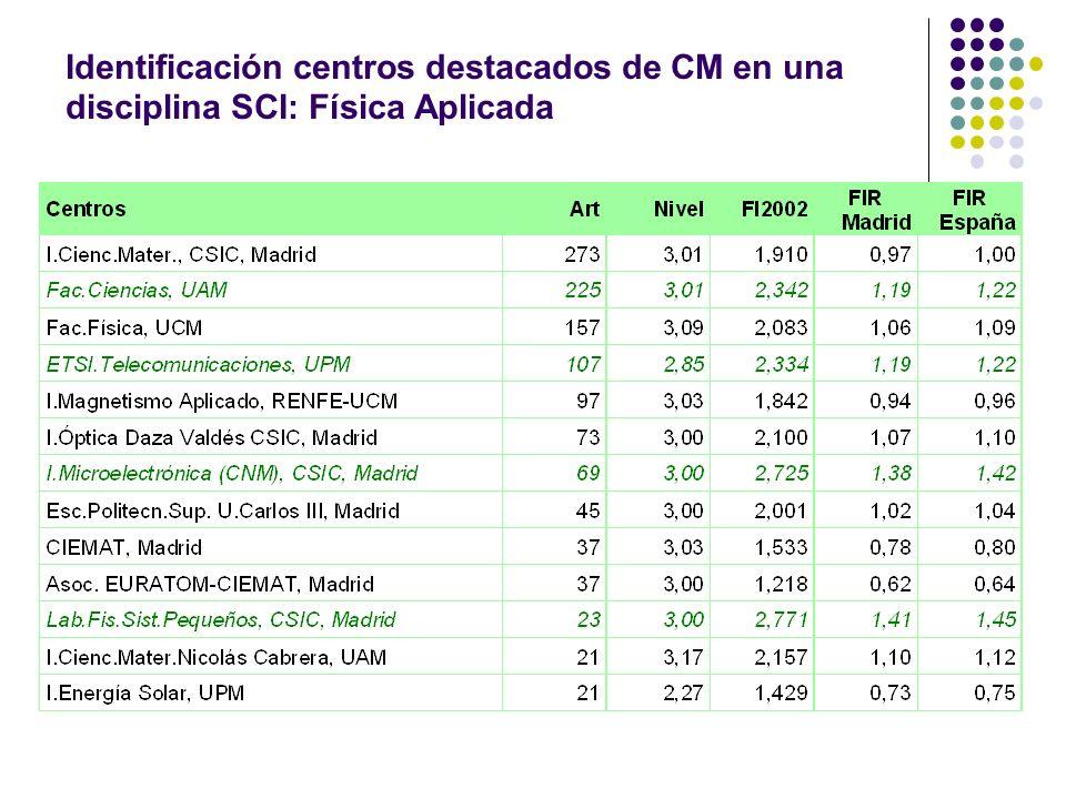 Identificación centros destacados de CM en una disciplina SCI: Física Aplicada