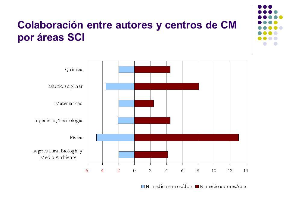 Colaboración entre autores y centros de CM por áreas SCI