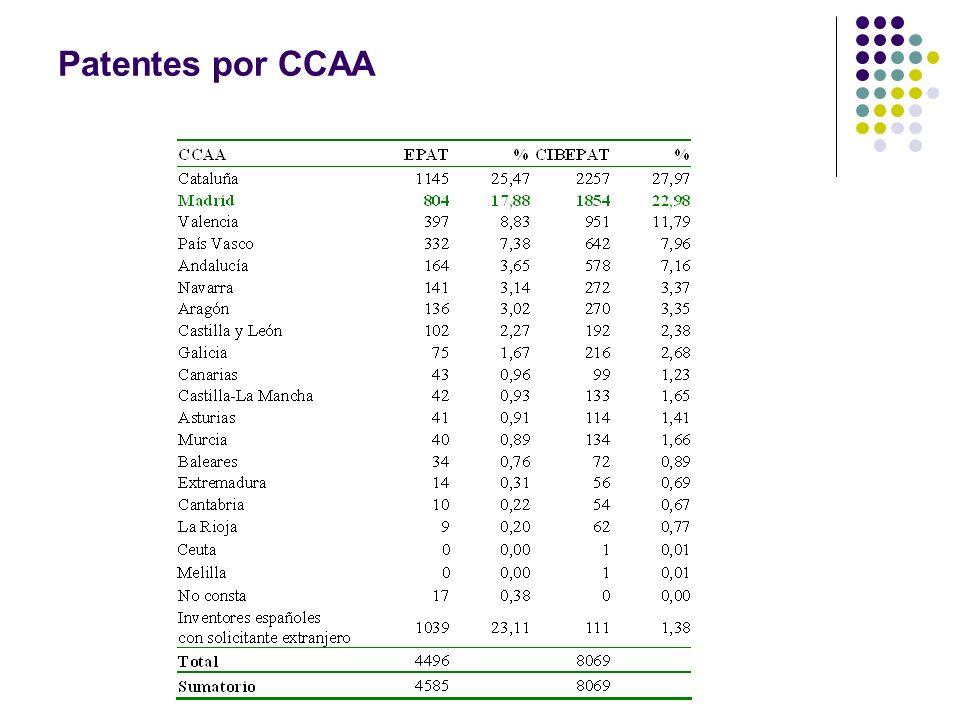 Patentes por CCAA