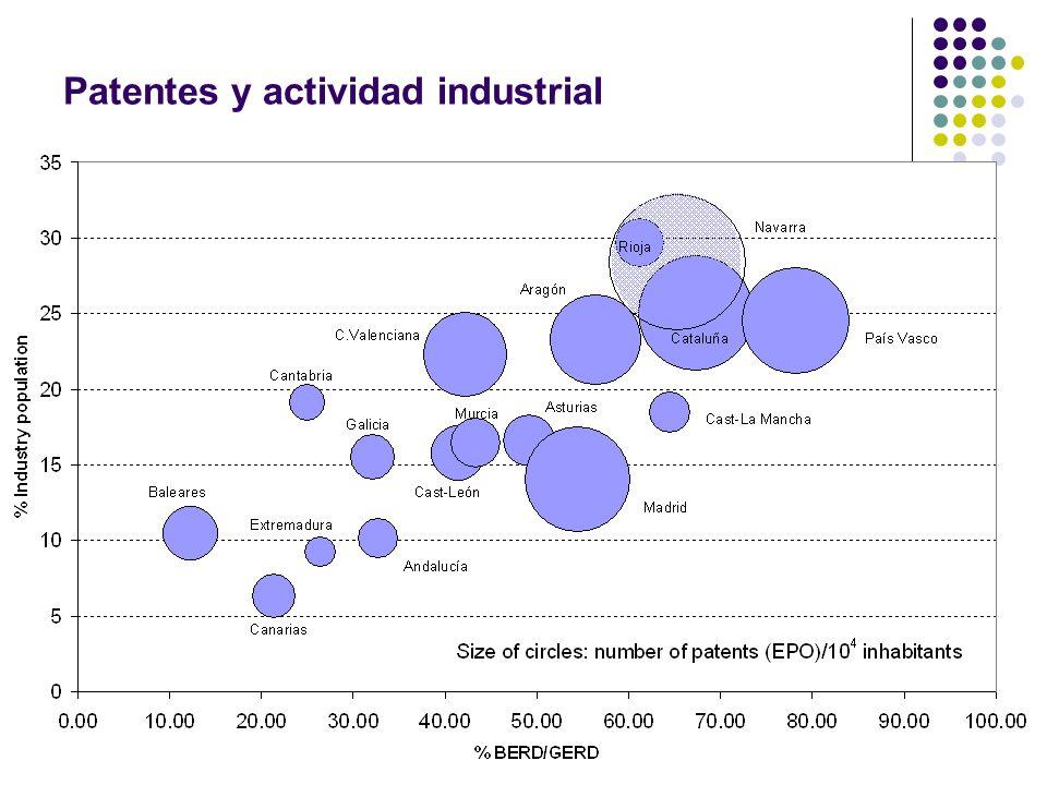 Patentes y actividad industrial