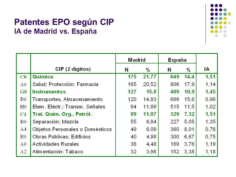 Patentes EPO según CIP IA de Madrid vs. España