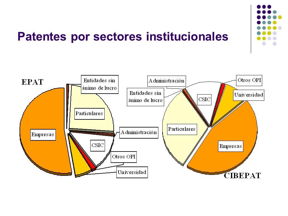 Patentes por sectores institucionales
