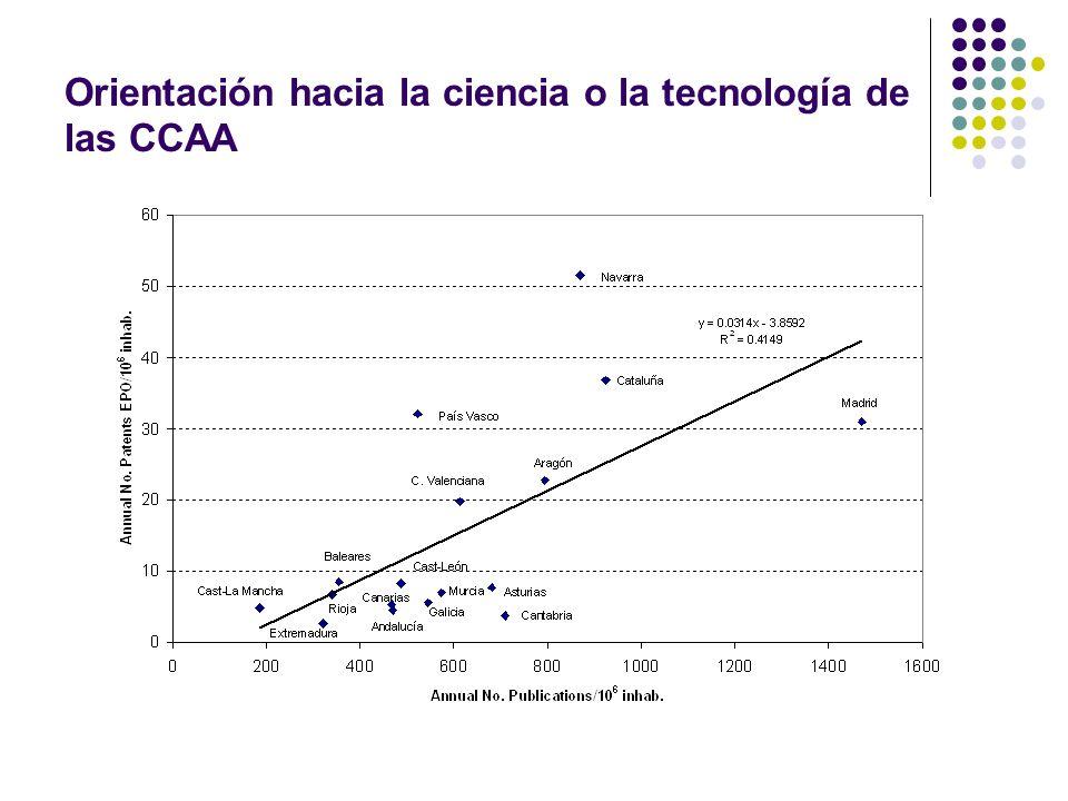 Orientación hacia la ciencia o la tecnología de las CCAA