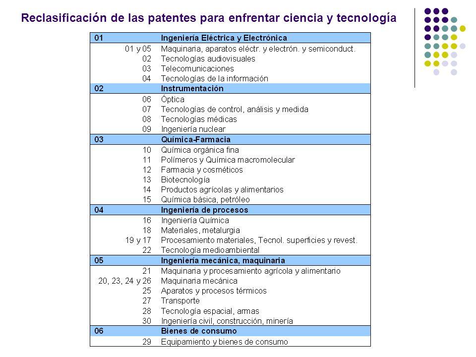 Reclasificación de las patentes para enfrentar ciencia y tecnología