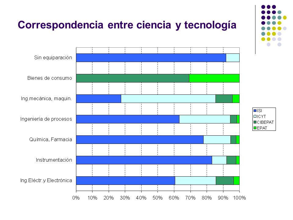 Correspondencia entre ciencia y tecnología