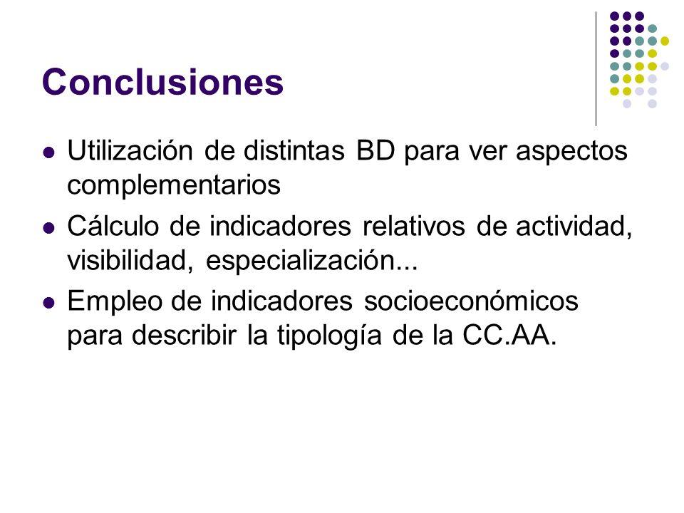 Conclusiones Utilización de distintas BD para ver aspectos complementarios Cálculo de indicadores relativos de actividad, visibilidad, especialización...