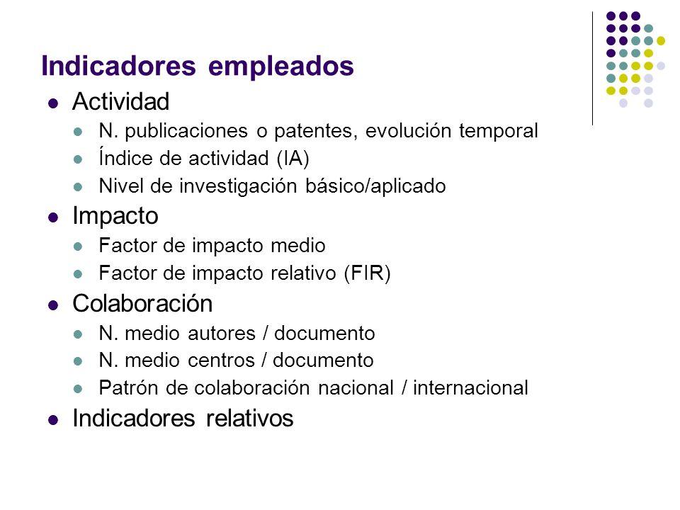 Indicadores empleados Actividad N.