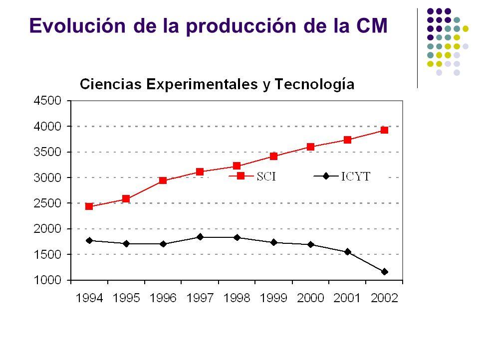 Evolución de la producción de la CM