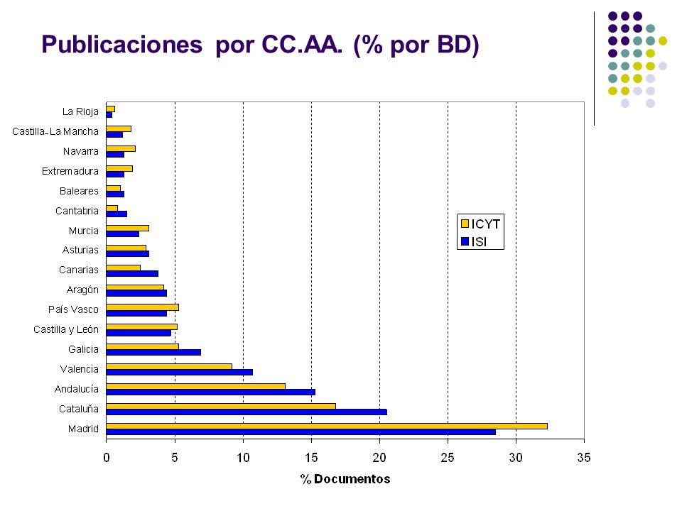 Publicaciones por CC.AA. (% por BD)