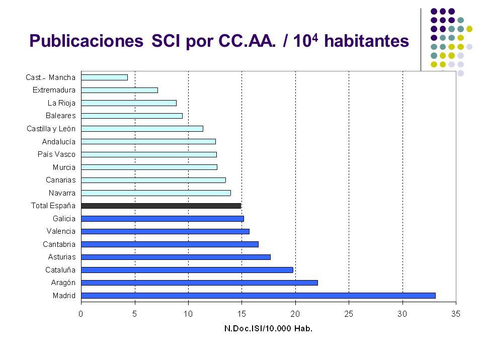 Publicaciones SCI por CC.AA. / 10 4 habitantes