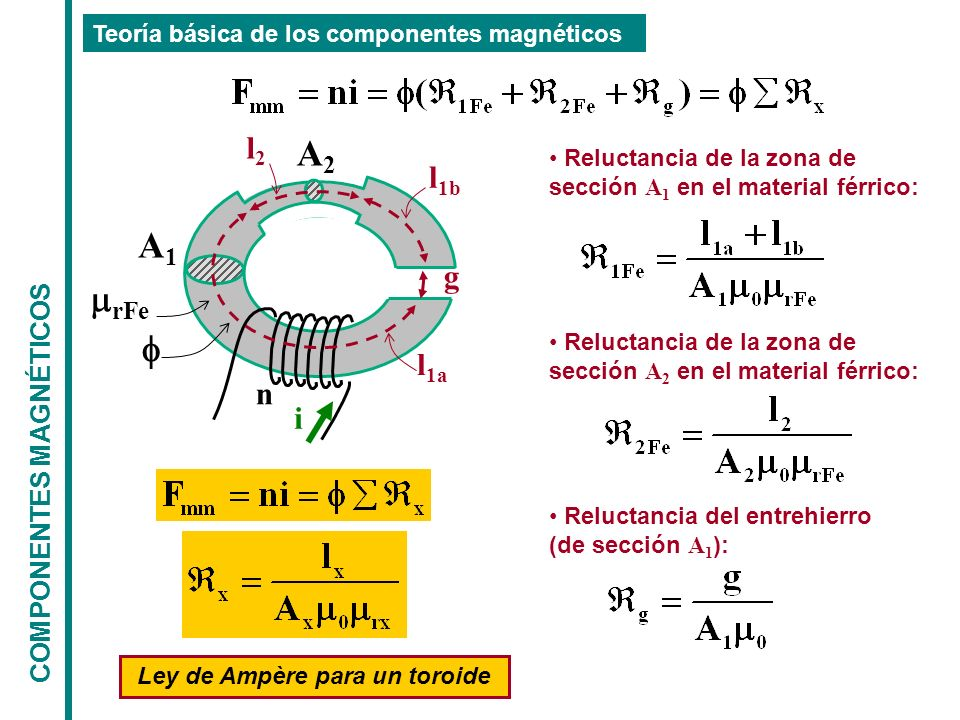 COMPONENTES MAGNÉTICOS Teoría básica de los componentes magnéticos n i g A1A1 A2A2 l 1a l 1b l2l2 rFe Reluctancia de la zona de sección A 1 en el material férrico: Reluctancia de la zona de sección A 2 en el material férrico: Reluctancia del entrehierro (de sección A 1 ): Ley de Ampère para un toroide