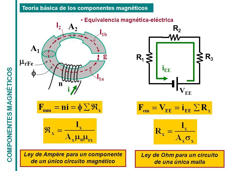 COMPONENTES MAGNÉTICOS Teoría básica de los componentes magnéticos n i g A1A1 A2A2 l 1a l 1b l2l2 rFe Equivalencia magnética-eléctrica Ley de Ampère para un componente de un único circuito magnético V EE R1R1 R2R2 R3R3 i EE Ley de Ohm para un circuito de una única malla