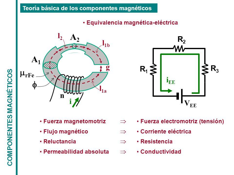COMPONENTES MAGNÉTICOS Teoría básica de los componentes magnéticos n i g A1A1 A2A2 l 1a l 1b l2l2 rFe Equivalencia magnética-eléctrica V EE R1R1 R2R2 R3R3 i EE Fuerza magnetomotriz Flujo magnético Reluctancia Permeabilidad absoluta Fuerza electromotriz (tensión) Corriente eléctrica Resistencia Conductividad