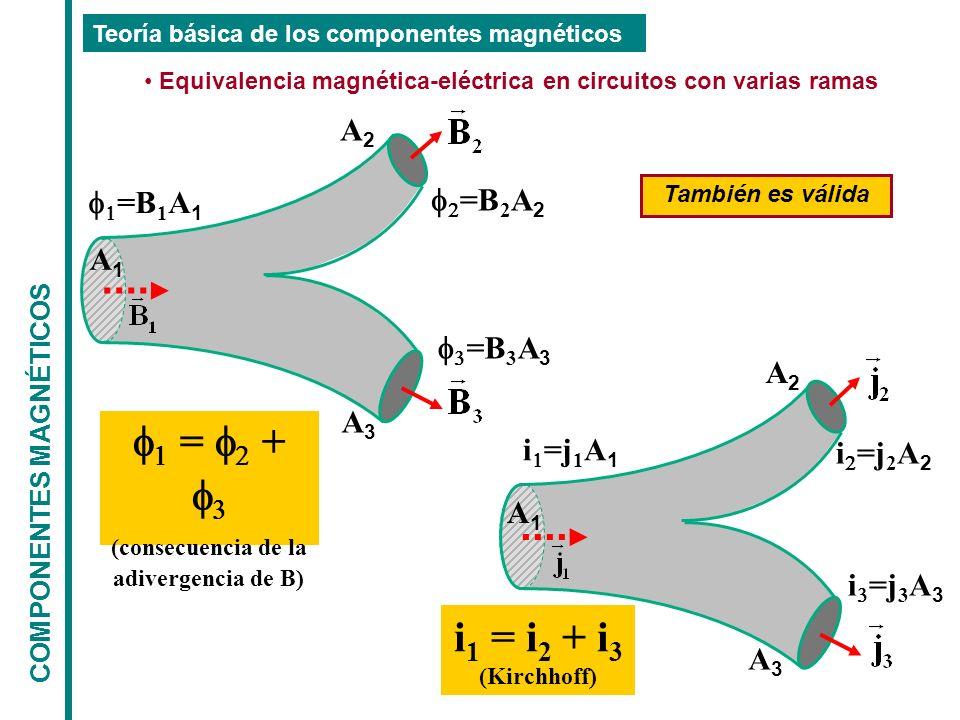 COMPONENTES MAGNÉTICOS Teoría básica de los componentes magnéticos Equivalencia magnética-eléctrica en circuitos con varias ramas =B 1 A 1 =B 2 A 2 =B