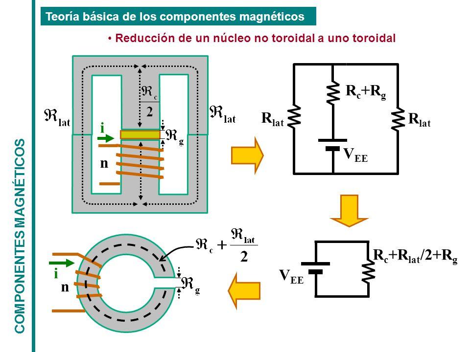 COMPONENTES MAGNÉTICOS Teoría básica de los componentes magnéticos Reducción de un núcleo no toroidal a uno toroidal R lat Rc+RgRc+Rg V EE R c +R lat