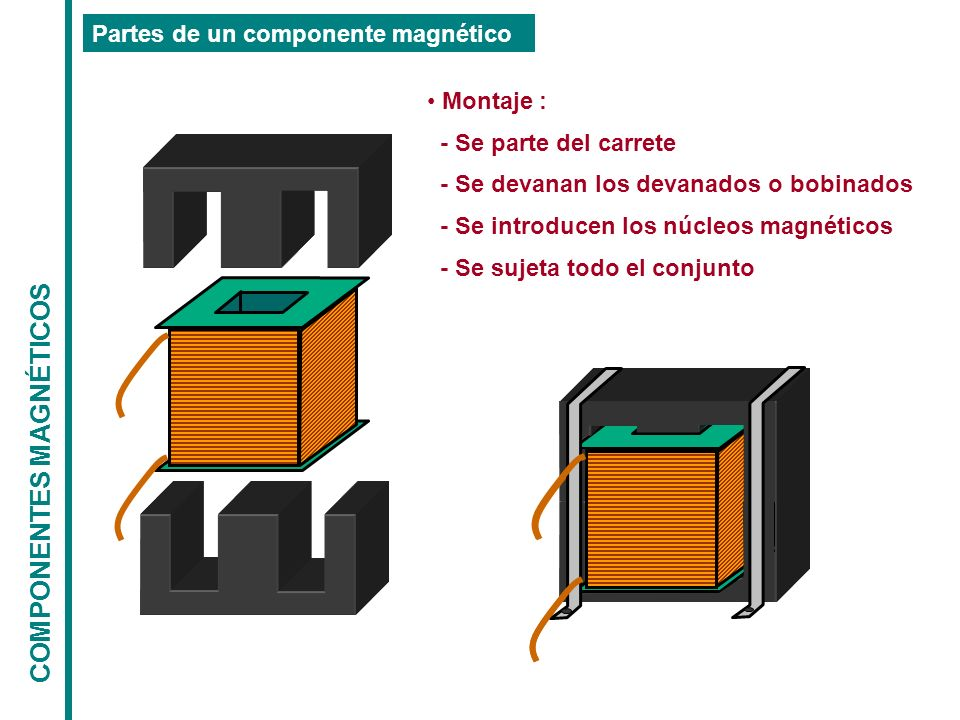 COMPONENTES MAGNÉTICOS Partes de un componente magnético Montaje : - Se parte del carrete - Se devanan los devanados o bobinados - Se introducen los n