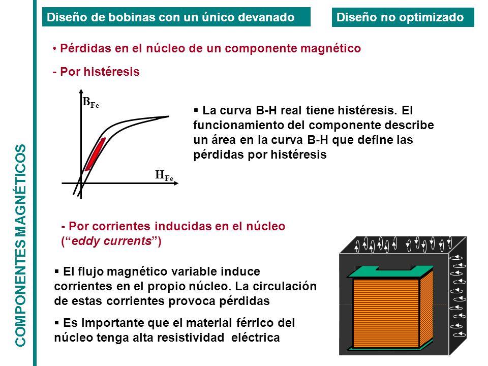 COMPONENTES MAGNÉTICOS Diseño de bobinas con un único devanado Diseño no optimizado Pérdidas en el núcleo de un componente magnético - Por histéresis La curva B-H real tiene histéresis.