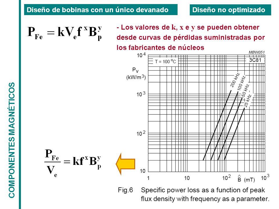 COMPONENTES MAGNÉTICOS Diseño de bobinas con un único devanado Diseño no optimizado - Los valores de k, x e y se pueden obtener desde curvas de pérdidas suministradas por los fabricantes de núcleos
