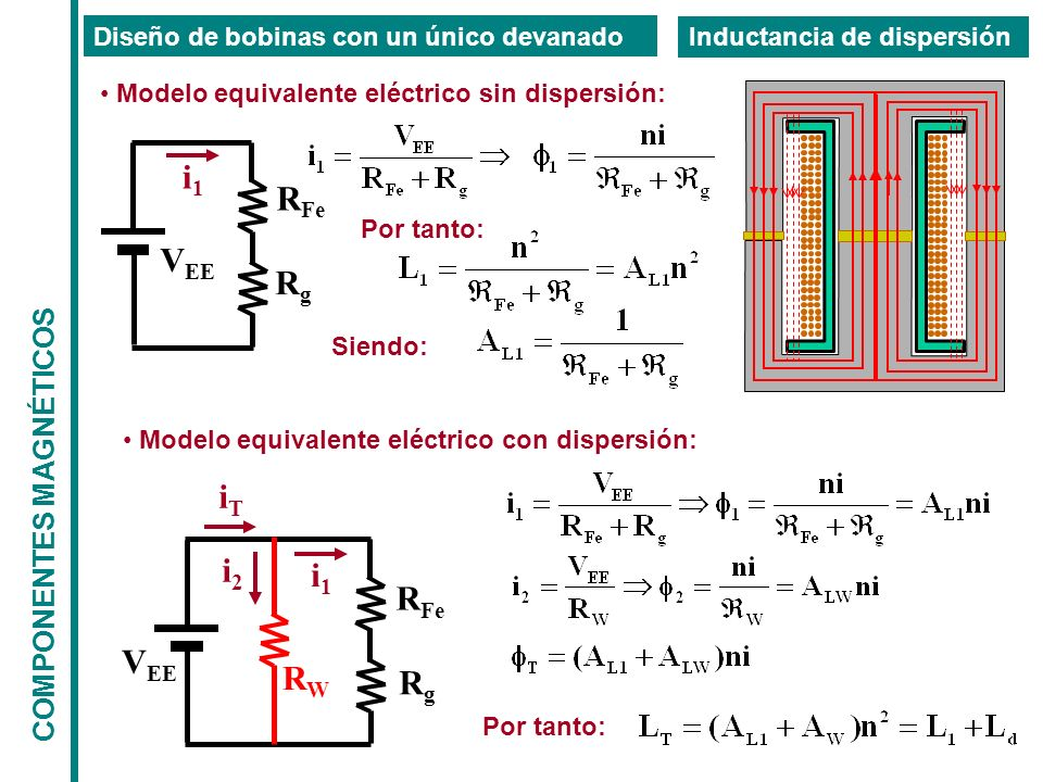 COMPONENTES MAGNÉTICOS Diseño de bobinas con un único devanado Inductancia de dispersión Modelo equivalente eléctrico sin dispersión: V EE R Fe RgRg Modelo equivalente eléctrico con dispersión: R Fe V EE RgRg i1i1 RWRW i2i2 iTiT i1i1 Por tanto: Siendo: Por tanto: