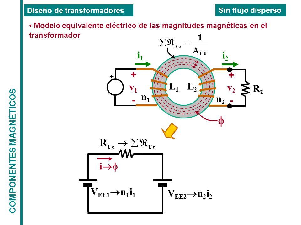COMPONENTES MAGNÉTICOS Diseño de transformadores Sin flujo disperso i2i2 + - v1v1 + i1i1 + - v2v2 L1L1 n1n1 n2n2 L2L2 R2R2 0L Fe A 1 i V EE2 n 2 i 2 V EE1 n 1 i 1 Modelo equivalente eléctrico de las magnitudes magnéticas en el transformador