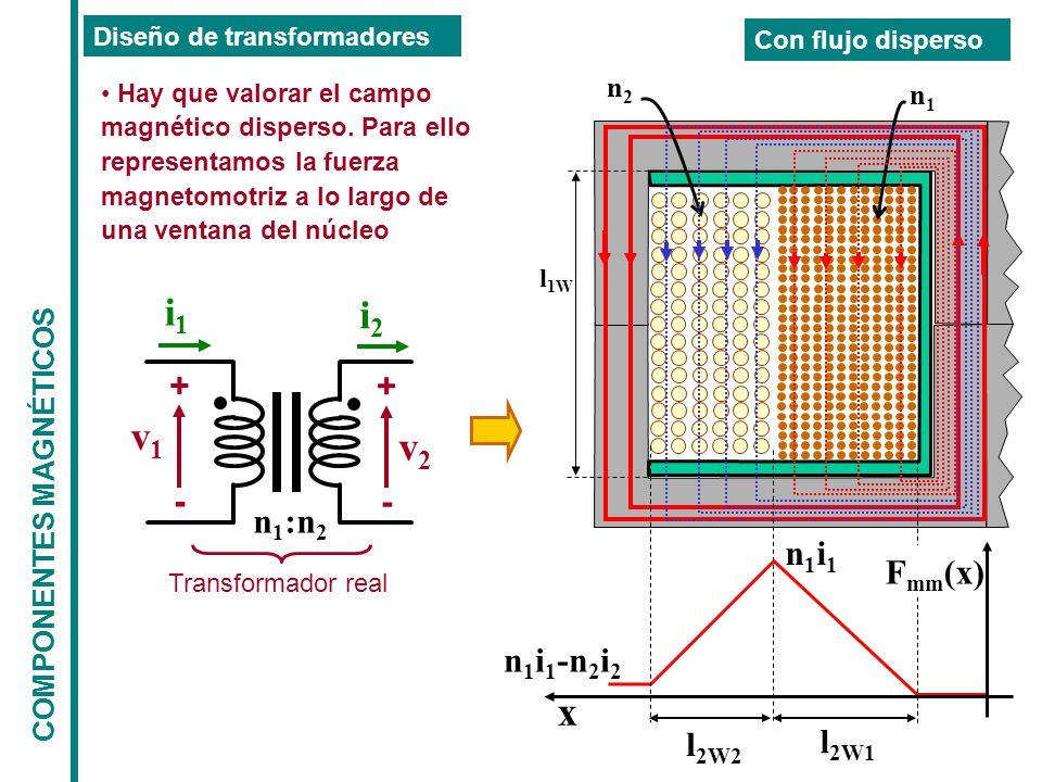 COMPONENTES MAGNÉTICOS Diseño de transformadores Con flujo disperso Hay que valorar el campo magnético disperso. Para ello representamos la fuerza mag