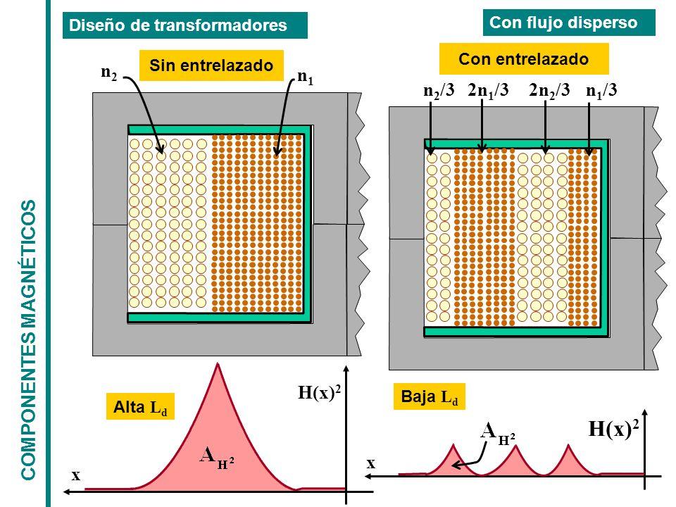 COMPONENTES MAGNÉTICOS Diseño de transformadores Con flujo disperso n 2 /32n 1 /32n 2 /3n 1 /3 Con entrelazado n2n2 n1n1 Sin entrelazado H(x) 2 x Alta