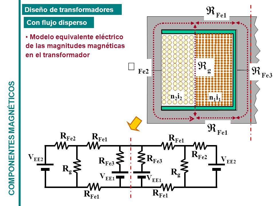 n2i2n2i2 n1i1n1i1 COMPONENTES MAGNÉTICOS Diseño de transformadores Modelo equivalente eléctrico de las magnitudes magnéticas en el transformador Con f