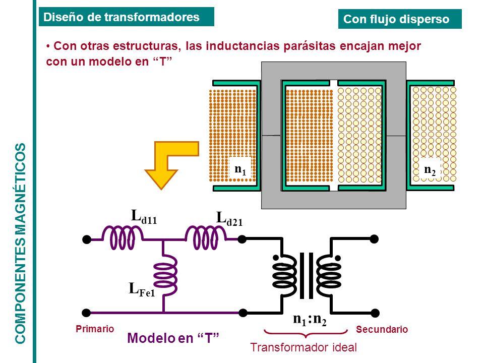 COMPONENTES MAGNÉTICOS Diseño de transformadores Con flujo disperso n 1 :n 2 L Fe1 L d11 Primario Secundario Transformador ideal L d21 n2n2 n1n1 Con otras estructuras, las inductancias parásitas encajan mejor con un modelo en T Modelo en T