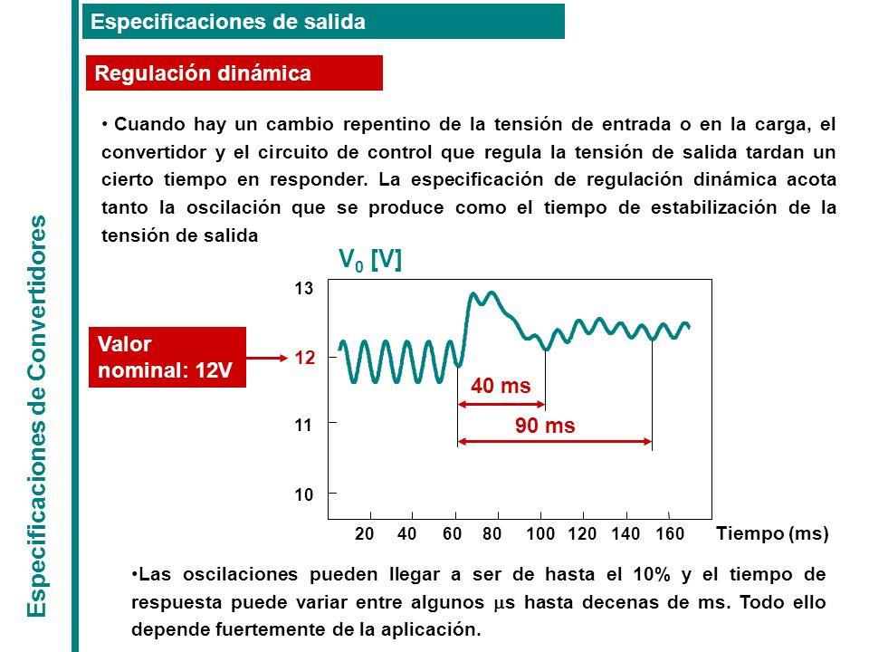 Especificaciones de Convertidores Especificaciones de salida Regulación dinámica Cuando hay un cambio repentino de la tensión de entrada o en la carga