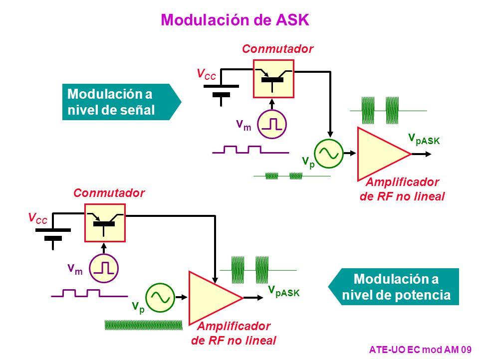 Modulación de ASK Amplificador de RF no lineal vp vp V CC Conmutador vmvm v pASK Amplificador de RF no lineal vp vp V CC Conmutador vmvm v pASK Modula